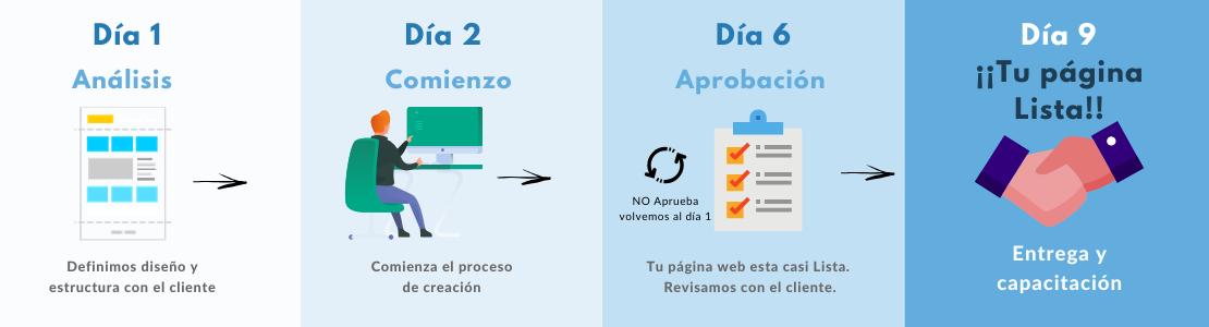 Proceso Desarrollo Web 369Studio